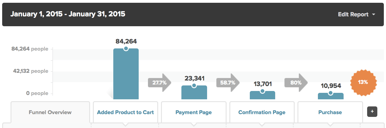 ecommerce-checkout-funnel