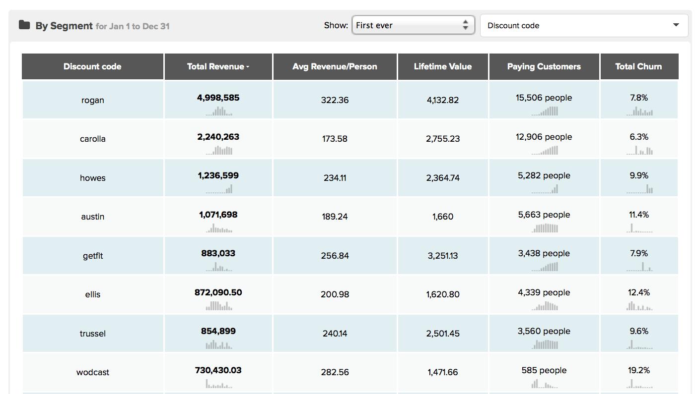 revenue-report-tracking-advertising-kissmetrics