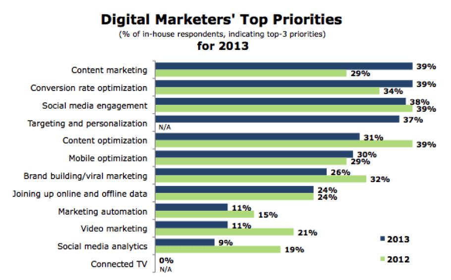 digital-marketers-top-priorities