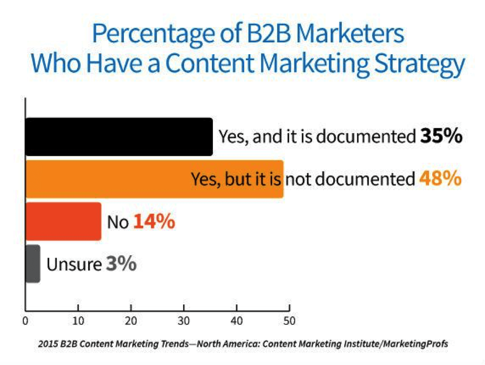 percentage-of-b2b-marketers-with-content-strategy