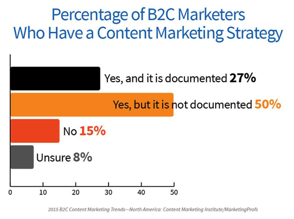 percentage-of-b2c-marketers-with-content-strategy
