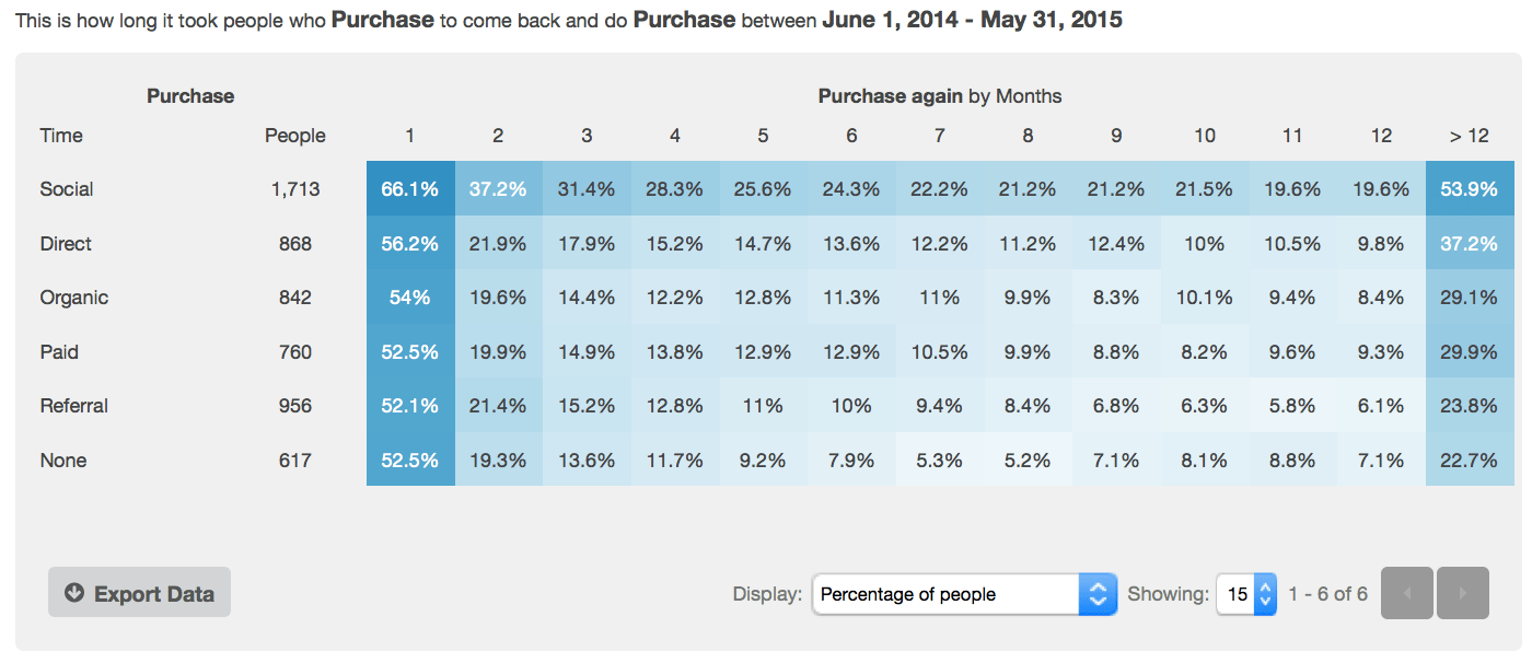 channel-purchases-cohort-report-kissmetrics