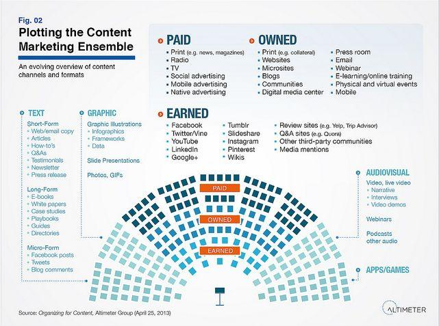 content-marketing-ensemble