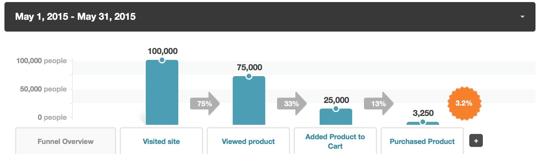 may-kissmetrics-funnel-report-ecommerce-example