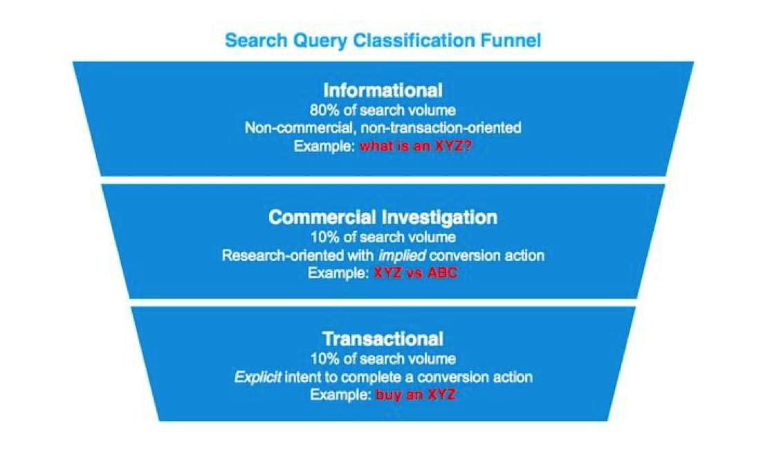 search-query-classification-funnel