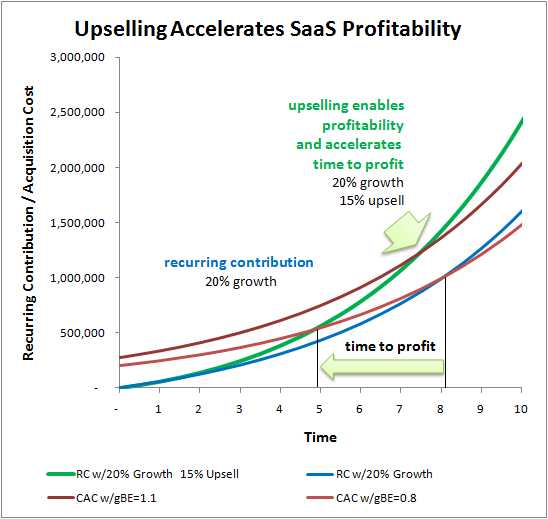 upselling-accellerates-saas-profitability