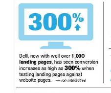 dell-landing-page-conversion