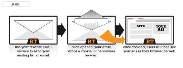 email-retargeting-explained