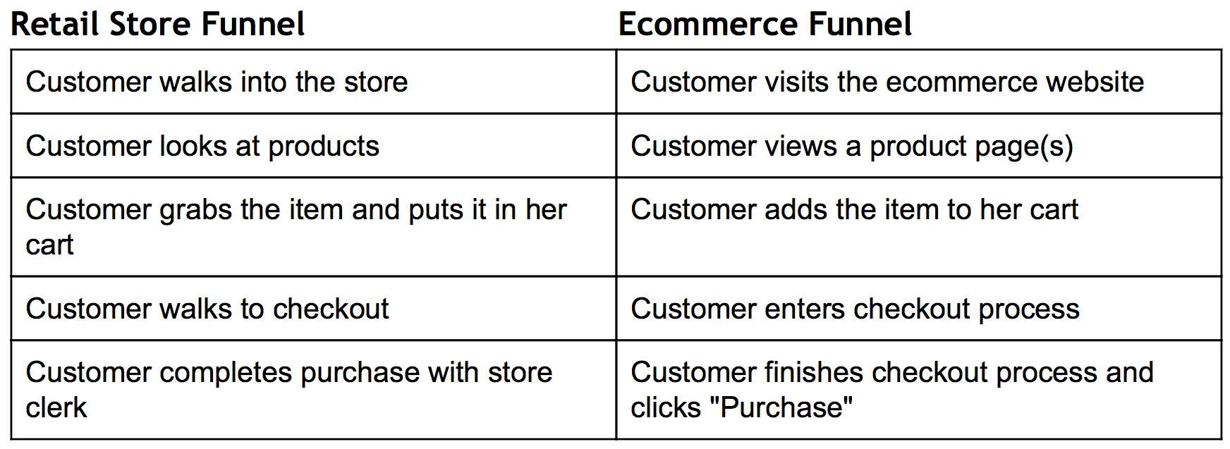 funnel-report-comparison-retail-store-ecommerce