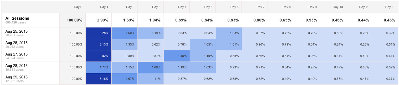 cohort-analysis-google-analytics
