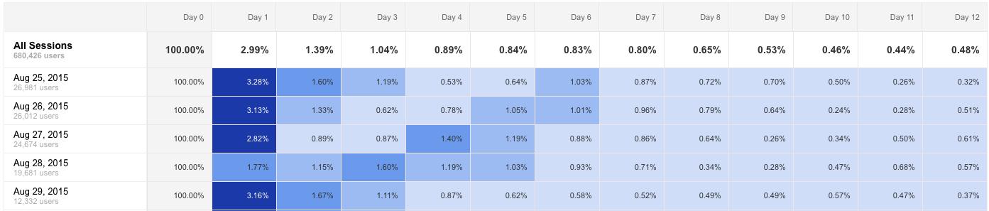 cohort-analysis-google-analytics
