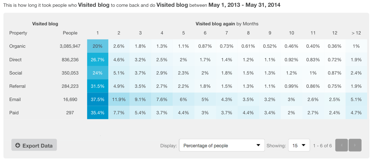 content-report-cohort-data-kissmetrics
