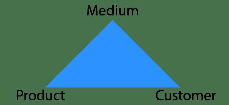 medium-product-customer-triangle