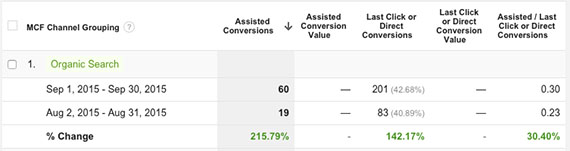 assisted-conversions-report-google-analytics
