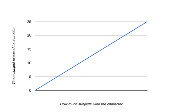 mere-exposure-effect-study