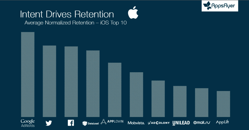 mobile-ad-networks-retention