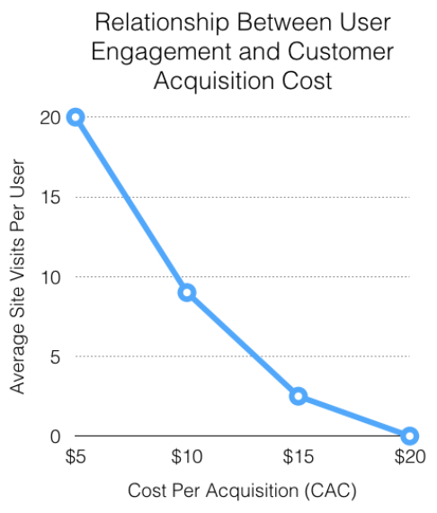 Chart_Relationship_User_Engagment_v_CAC
