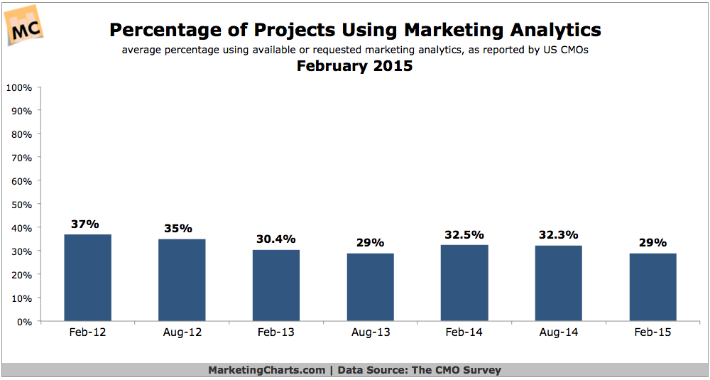 DukeCMOSurvey-Percentage-Projects-Using-Marketing-Analytics-Feb2015