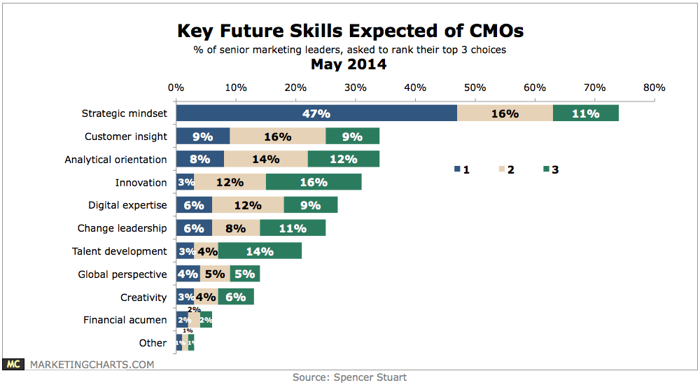 SpencerStuart-Key-Future-Skills-Expected-of-CMOs-May2014