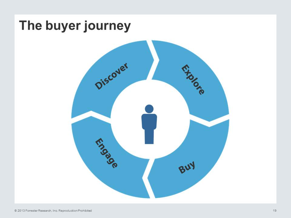buyer-journey-forrester
