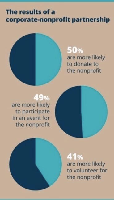 corporate-nonprofit-parternship-benefits