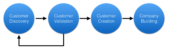 customer-development-model