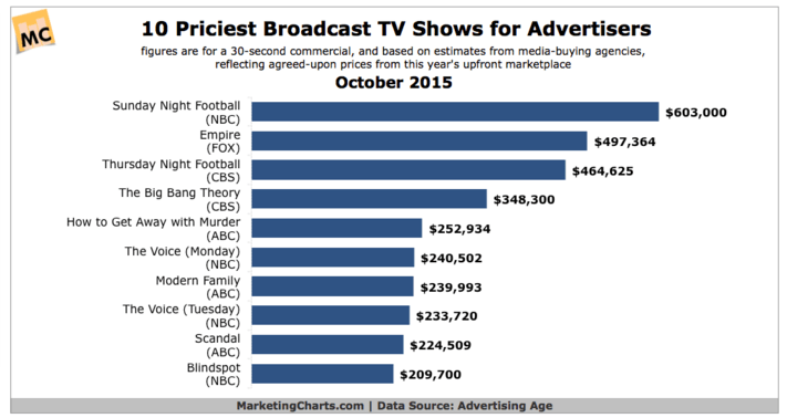 priciest-tv-broadcasts
