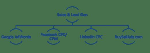 sales-lead-chart