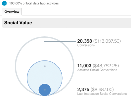 social-value-google-analytics