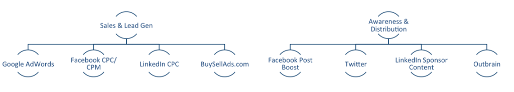 ad-channels-sales-lead-awareness-distribution