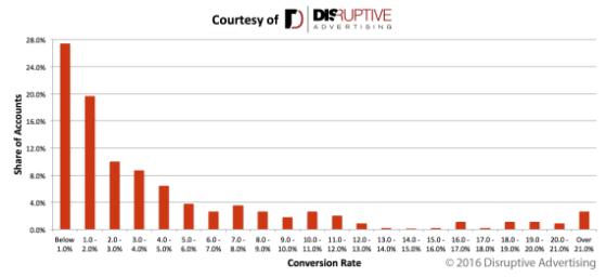 conversion-rate-distribution
