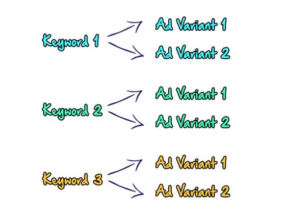 keyword-ad-variants