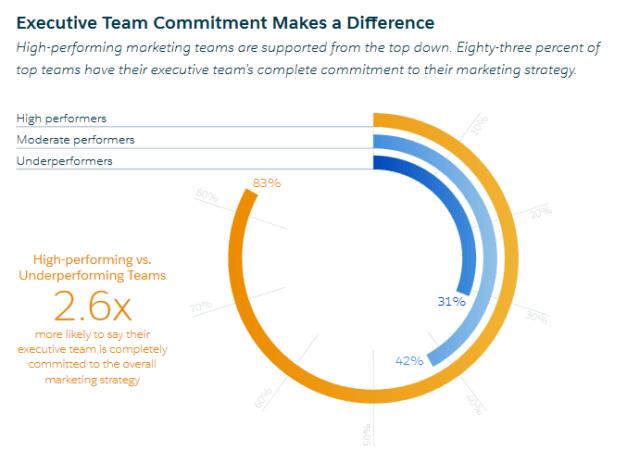 executive-commitment