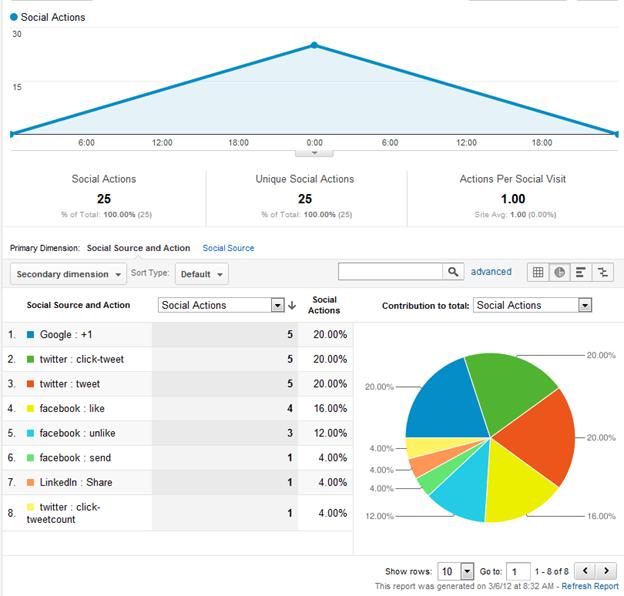 social-actions-report-google-analytics