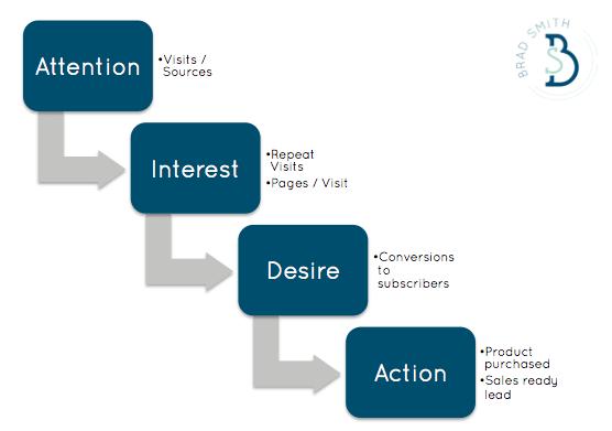 attention-interest-desire-action-analytics