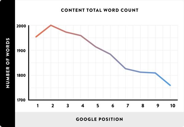 word-count-google-rankings