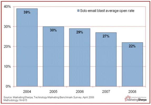 email-blast-average-open-rate