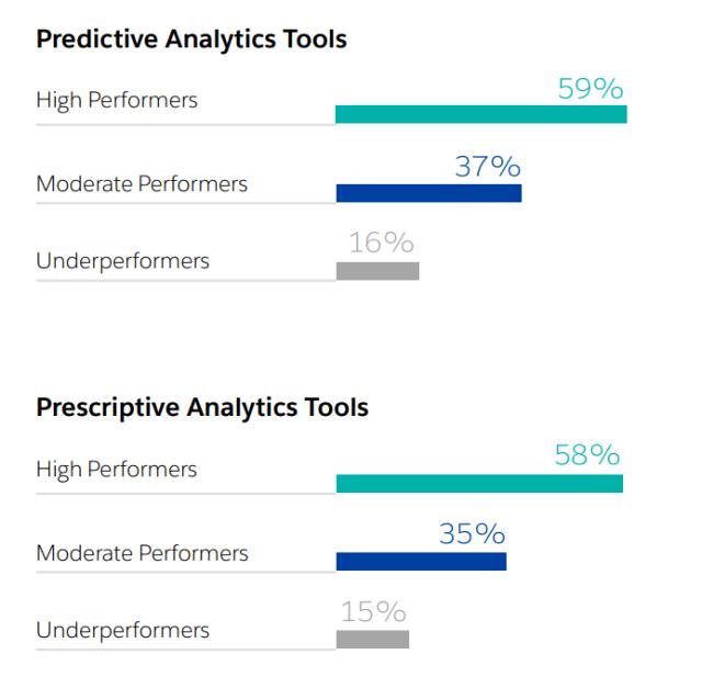 predictive-prescriptive