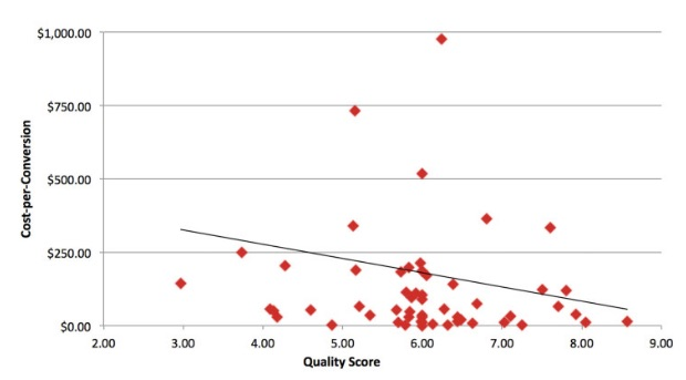 cost-per-conversion-quality-score-graph