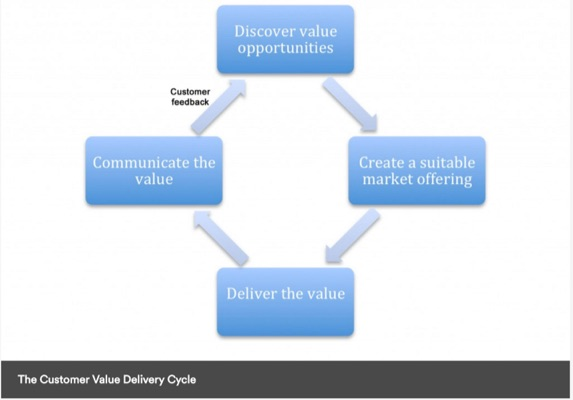 customer-value-delivery-cycle