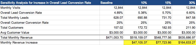 sensitivity-analysis-lead-conversion-rate