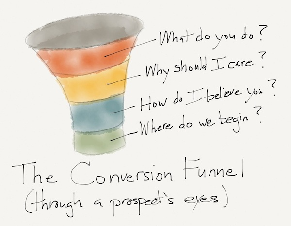 prospects-point-of-view-funnel