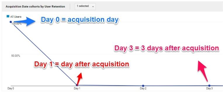 day-1-2-3-acquisiiton-cohort
