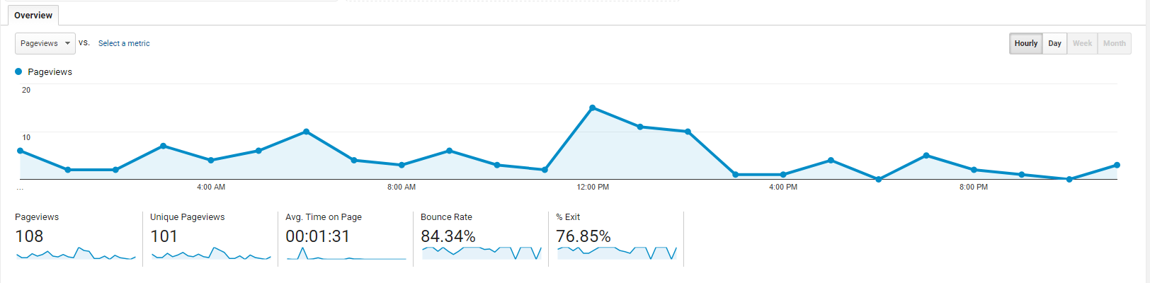 google-analytics-pageviews-metrics-codeless