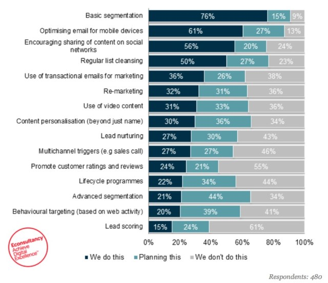 behavioral email marketing - email segmentation marketers survey