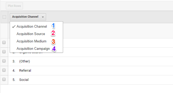 acquisition channels in google analytics lifetime value