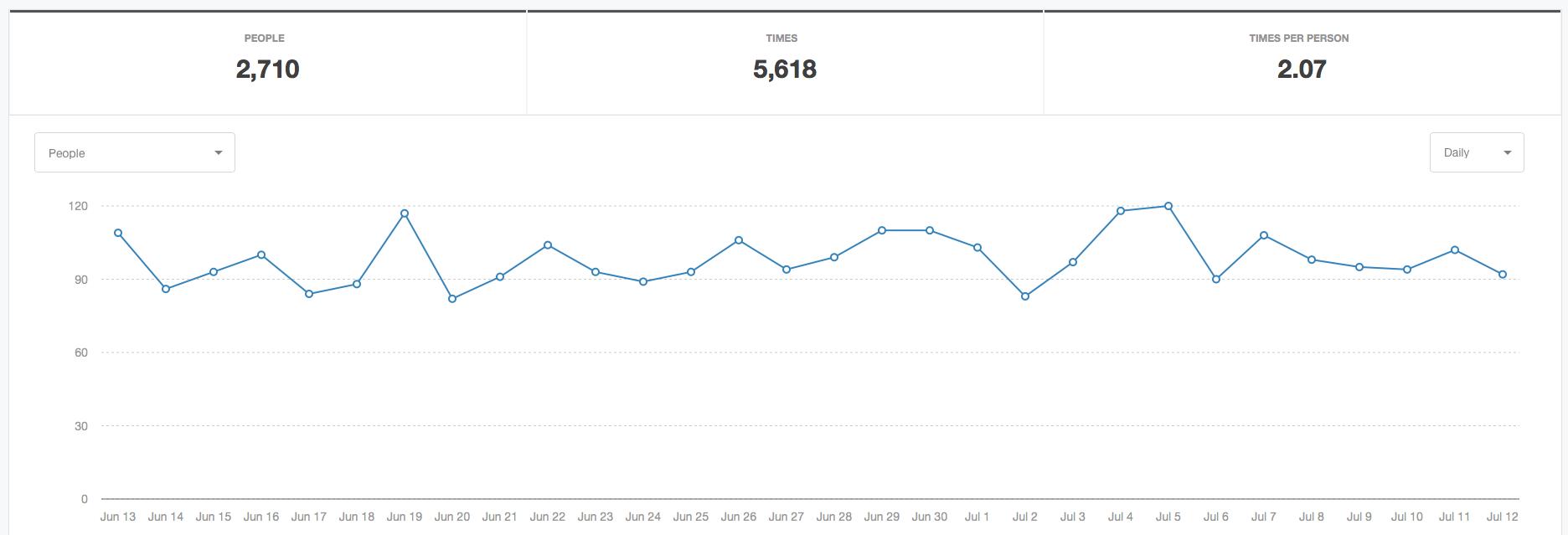 activity report metric 30 days