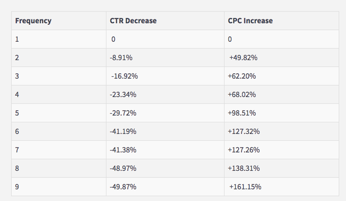 more ads fewer ctr