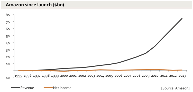 amazon revenue net income overtime