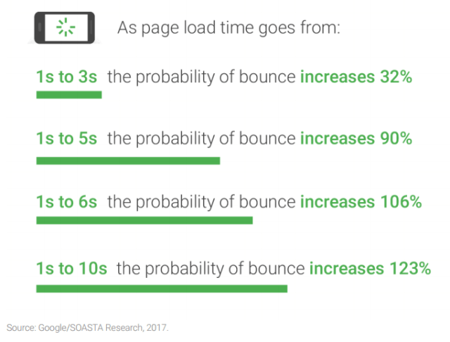 mobile page load time bounces